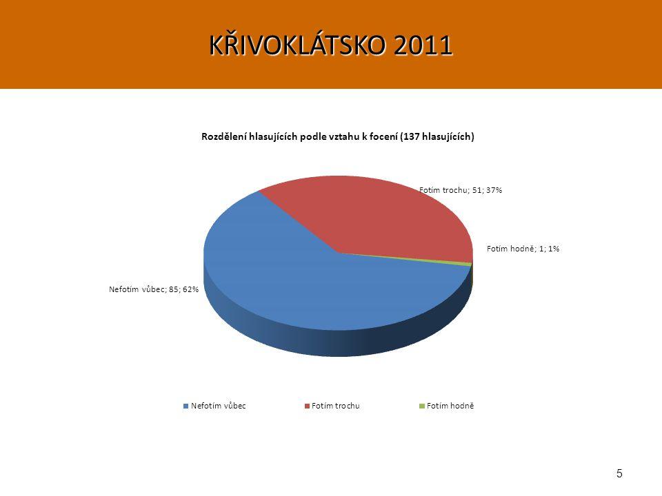 26 KŘIVOKLÁTSKO 2011 o Výsledky hlasování dámské části (55%) Ženy BodyRozdíl 1.
