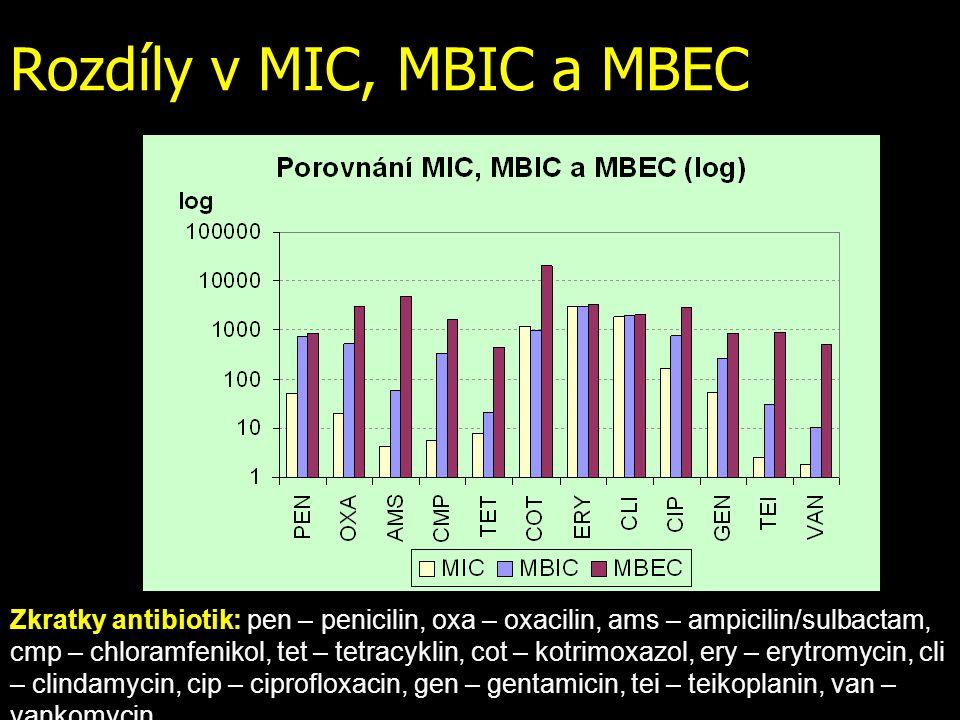 Rozdíly v MIC, MBIC a MBEC Zkratky antibiotik: pen – penicilin, oxa – oxacilin, ams – ampicilin/sulbactam, cmp – chloramfenikol, tet – tetracyklin, co