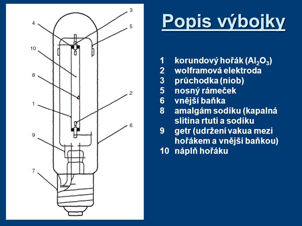 Popis výbojky 1korundový hořák (Al 2 O 3 ) 2wolframová elektroda 3průchodka (niob) 5nosný rámeček 6vnější baňka 8amalgám sodíku (kapalná slitina rtuti a sodíku 9getr (udržení vakua mezi hořákem a vnější baňkou) 10náplň hořáku
