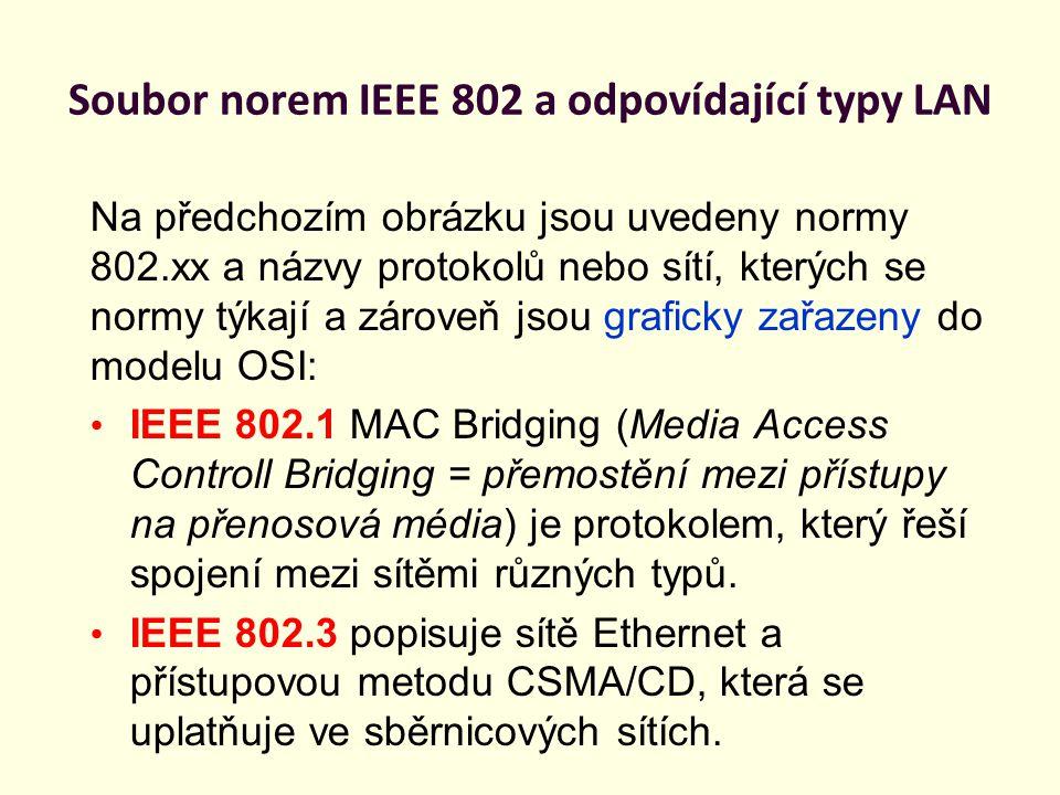 Soubor norem IEEE 802 a odpovídající typy LAN Na předchozím obrázku jsou uvedeny normy 802.xx a názvy protokolů nebo sítí, kterých se normy týkají a z
