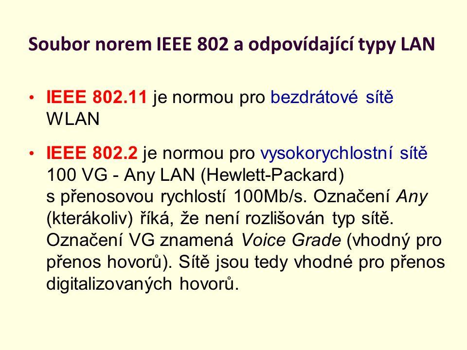 Soubor norem IEEE 802 a odpovídající typy LAN IEEE 802.11 je normou pro bezdrátové sítě WLAN IEEE 802.2 je normou pro vysokorychlostní sítě 100 VG - A