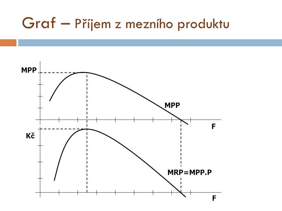 Graf – Příjem z mezního produktu MRP=MPP.P MPP F F Kč