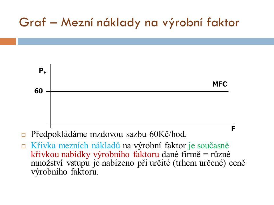 Graf – Mezní náklady na výrobní faktor  Předpokládáme mzdovou sazbu 60Kč/hod.