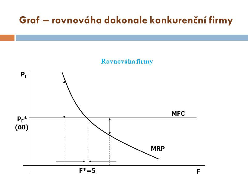 Graf – rovnováha dokonale konkurenční firmy Rovnováha firmy MFC MRP F F*=5 PFPF PF*PF* (60)