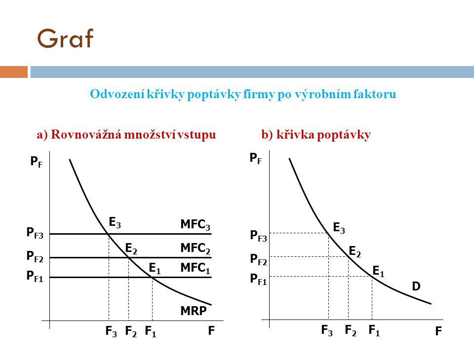 Graf Odvození křivky poptávky firmy po výrobním faktoru a) Rovnovážná množství vstupu b) křivka poptávky F F PFPF PFPF MFC 3 MFC 2 MFC 1 MRP P F3 P F2 P F1 E3E3 E2E2 E1E1 F3F3 F2F2 F1F1 P F3 P F2 P F1 F3F3 F2F2 F1F1 D E3E3 E2E2 E1E1