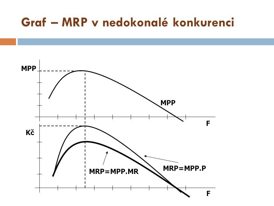 Graf – MRP v nedokonalé konkurenci MRP=MPP.P MPP F F Kč MRP=MPP.MR