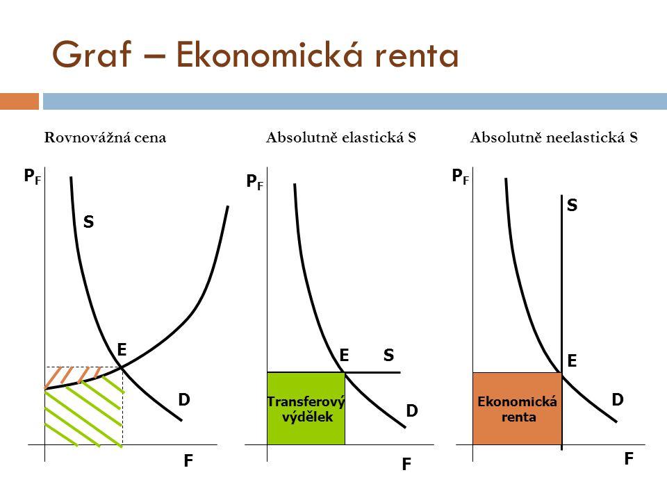 Graf – Ekonomická renta Transferový výdělek Ekonomická renta F F F D D D E E E S S S PFPF PFPF PFPF Rovnovážná cena Absolutně elastická S Absolutně neelastická S