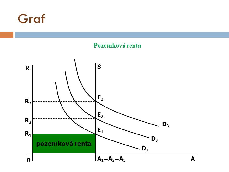Graf Pozemková renta pozemková renta 0 A R S E3E3 E2E2 E1E1 A 1 =A 2 =A 3 R3R3 R2R2 R1R1 D3D3 D2D2 D1D1