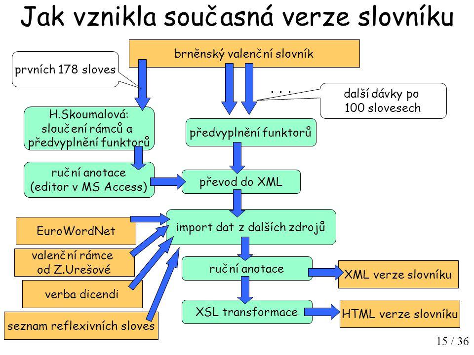 15 / 36 Jak vznikla současná verze slovníku brněnský valenční slovník H.Skoumalová: sloučení rámců a předvyplnění funktorů ruční anotace (editor v MS Access) převod do XML import dat z dalších zdrojů předvyplnění funktorů ruční anotace XML verze slovníku XSL transformace HTML verze slovníku EuroWordNet valenční rámce od Z.Urešové seznam reflexivních sloves verba dicendi...