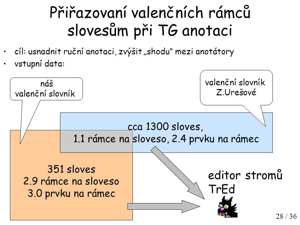 """28 / 36 Přiřazovaní valenčních rámců slovesům při TG anotaci cíl: usnadnit ruční anotaci, zvýšit """"shodu mezi anotátory vstupní data: 351 sloves 2.9 rámce na sloveso 3.0 prvku na rámec editor stromů TrEd cca 1300 sloves, 1.1 rámce na sloveso, 2.4 prvku na rámec valenční slovník Z.Urešové náš valenční slovník"""