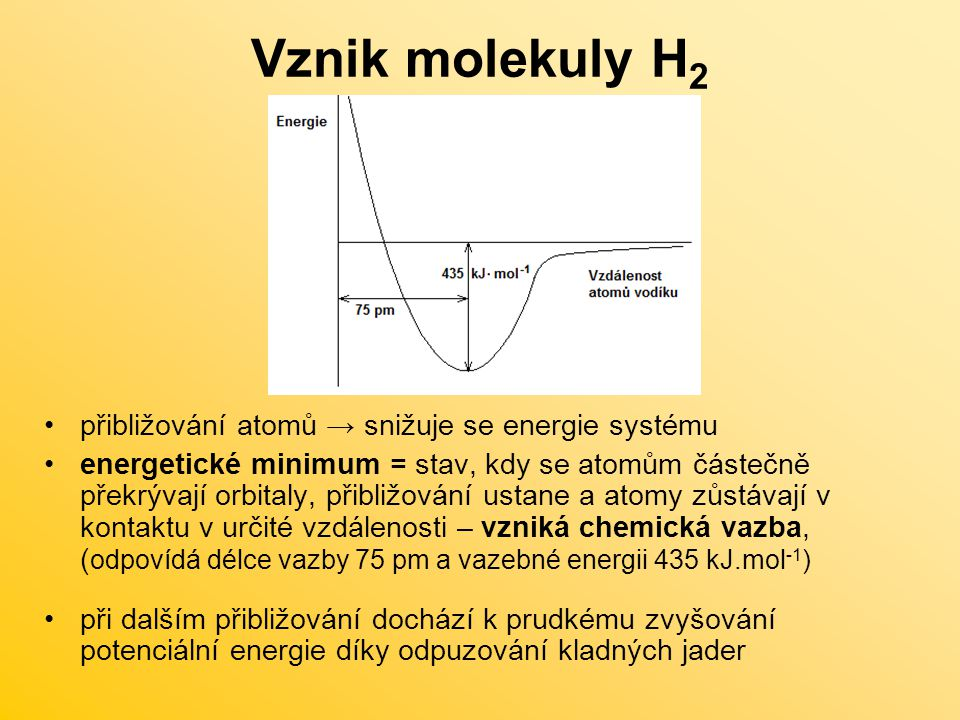 Vznik molekuly H 2 přibližování atomů → snižuje se energie systému energetické minimum = stav, kdy se atomům částečně překrývají orbitaly, přibližován