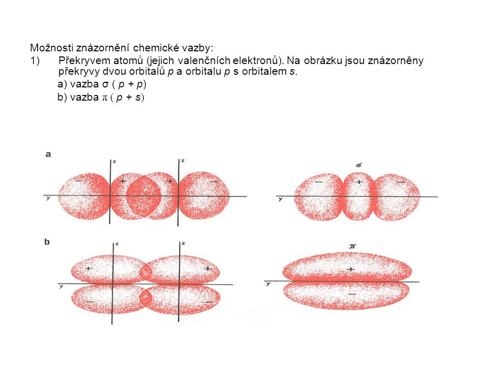 Možnosti znázornění chemické vazby: 1)Překryvem atomů (jejich valenčních elektronů). Na obrázku jsou znázorněny překryvy dvou orbitalů p a orbitalu p