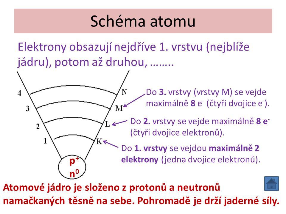 Schéma atomu p+n0p+n0 Elektrony obsazují nejdříve 1.