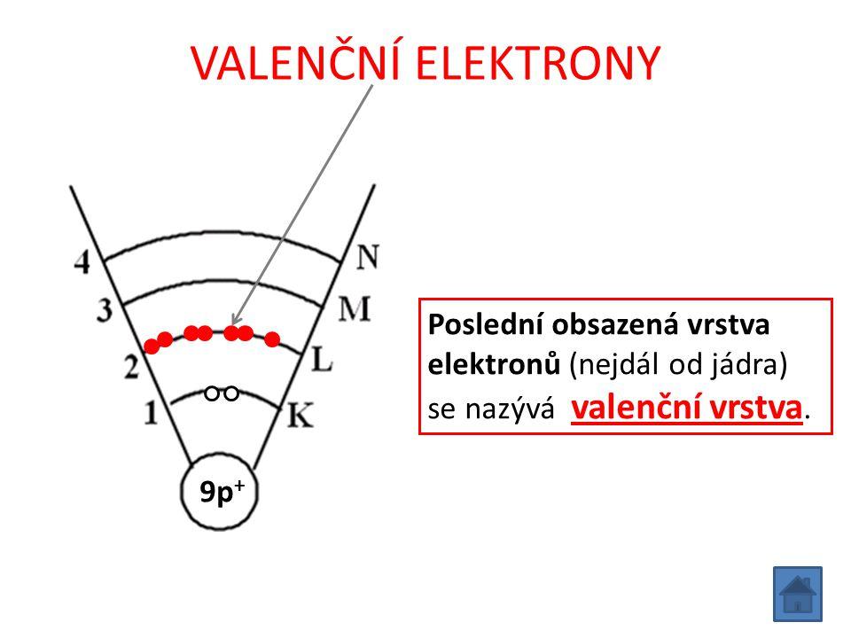 VALENČNÍ ELEKTRONY Poslední obsazená vrstva elektronů (nejdál od jádra) se nazývá valenční vrstva.