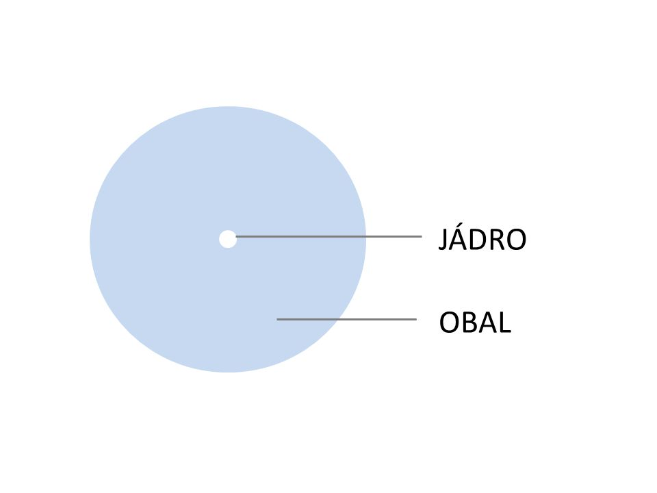 JÁDRO OBAL