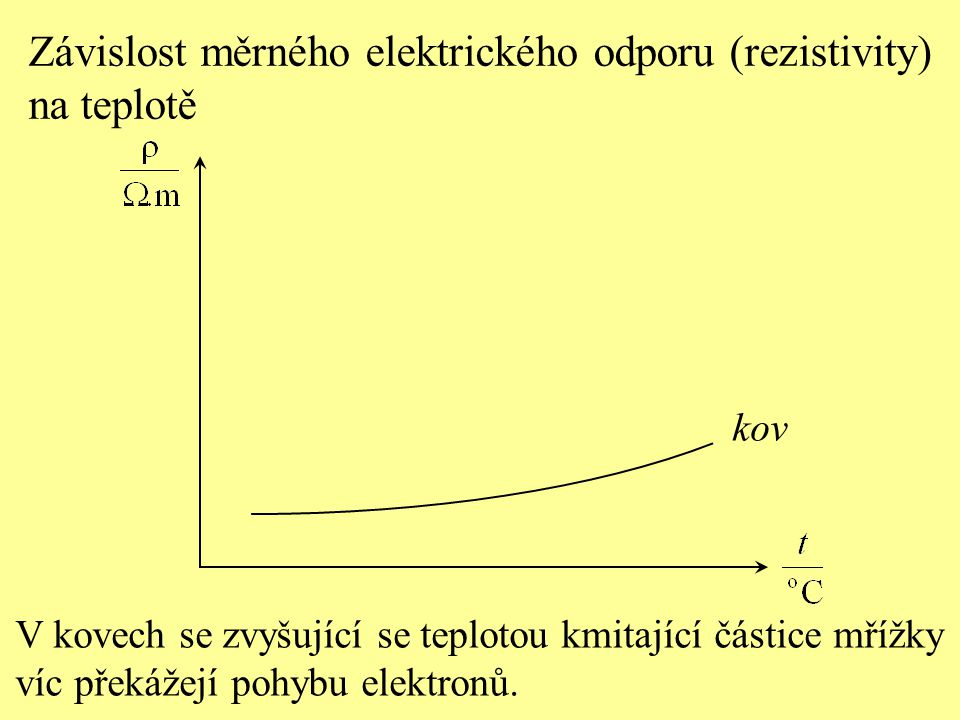 Závislost měrného elektrického odporu (rezistivity) na teplotě V kovech se zvyšující se teplotou kmitající částice mřížky víc překážejí pohybu elektro
