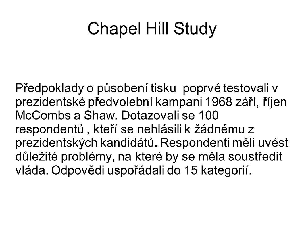Chapel Hill Study Předpoklady o působení tisku poprvé testovali v prezidentské předvolební kampani 1968 září, říjen McCombs a Shaw. Dotazovali se 100