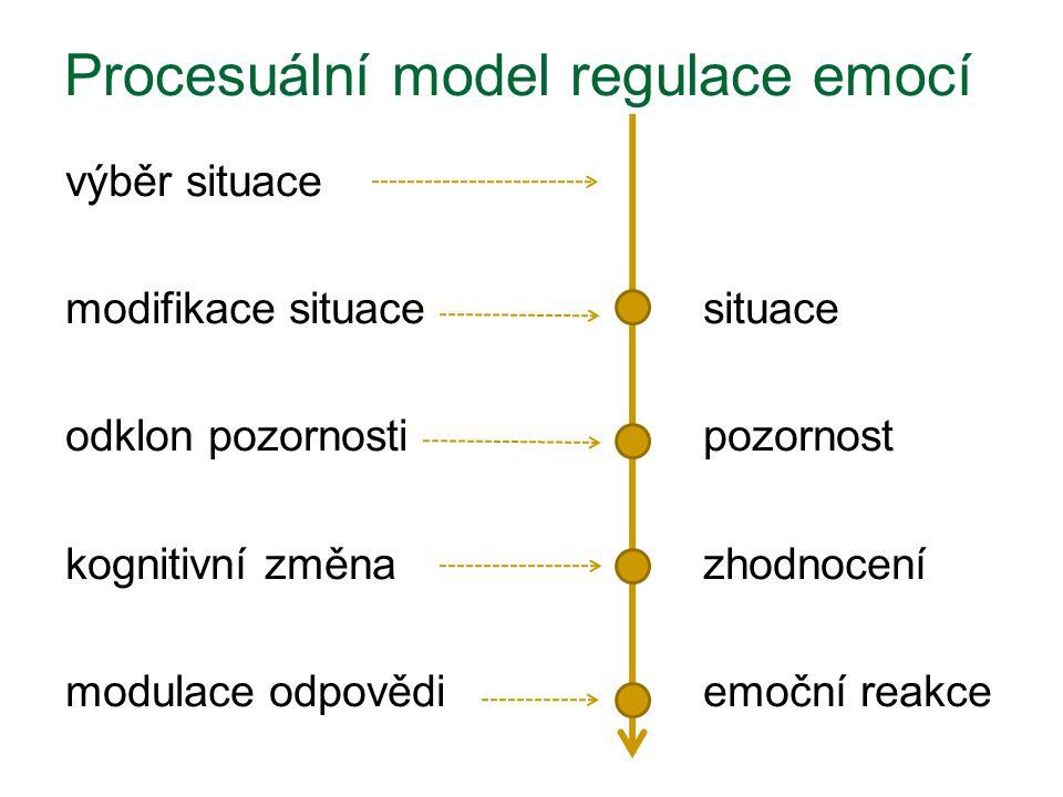 Procesuální model regulace emocí výběr situace modifikace situacesituace odklon pozornostipozornost kognitivní změnazhodnocení modulace odpovědiemoční reakce