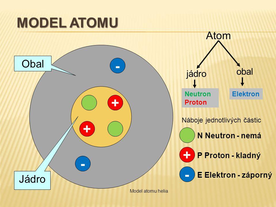 MODEL ATOMU + - + - Obal Jádro + - Atom jádro obal Neutron Proton Elektron N Neutron - nemá P Proton - kladný E Elektron - záporný Náboje jednotlivých