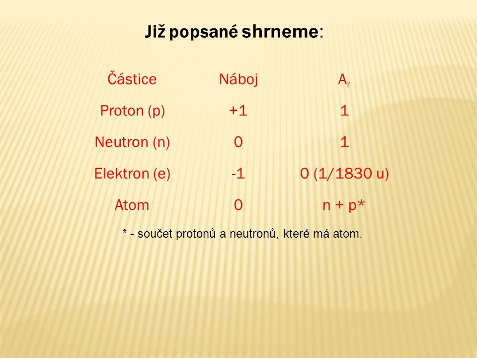 ČásticeNábojArAr Proton (p)+11 Neutron (n)01 Elektron (e)0 (1/1830 u) Atom0n + p* Již popsané shrneme: * - součet protonů a neutronů, které má atom.