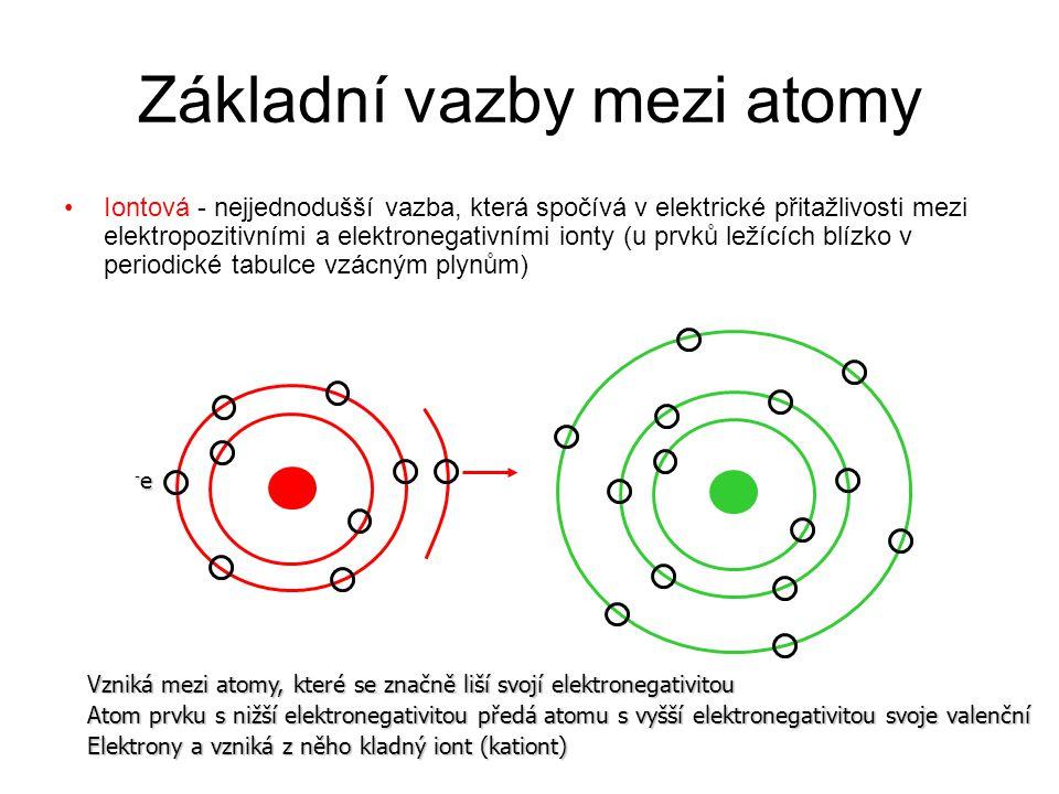 Základní vazby mezi atomy Iontová - nejjednodušší vazba, která spočívá v elektrické přitažlivosti mezi elektropozitivními a elektronegativními ionty (u prvků ležících blízko v periodické tabulce vzácným plynům) -e-e-e-e Vzniká mezi atomy, které se značně liší svojí elektronegativitou Atom prvku s nižší elektronegativitou předá atomu s vyšší elektronegativitou svoje valenční Elektrony a vzniká z něho kladný iont (kationt)