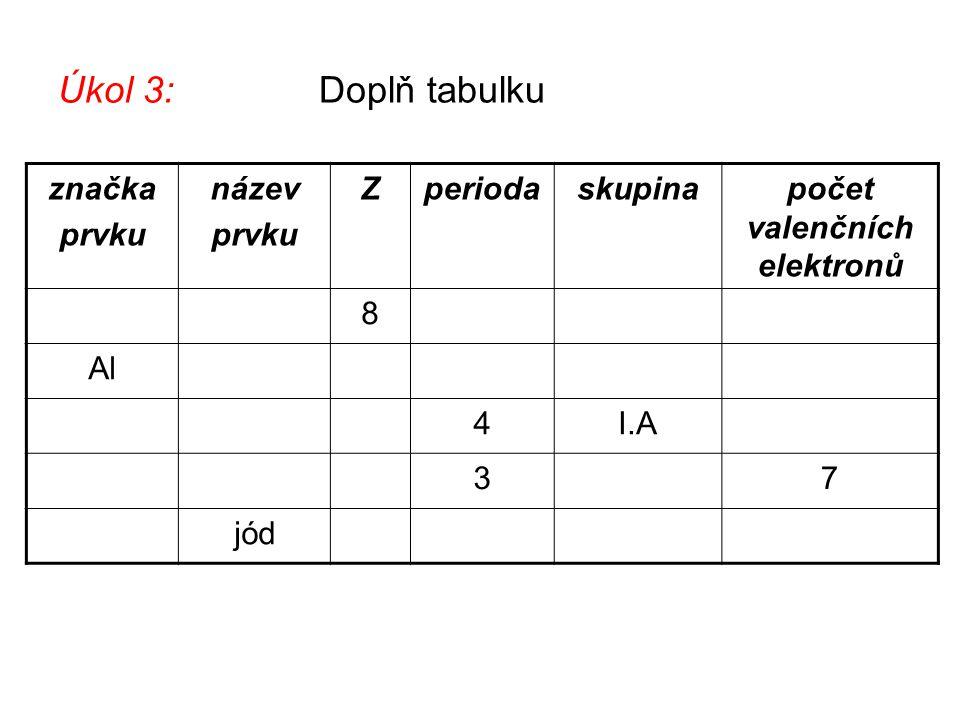 Úkol 3: Doplň tabulku značka prvku název prvku Zperiodaskupinapočet valenčních elektronů 8 Al 4I.A 37 jód