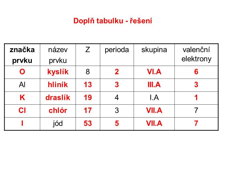 Doplň tabulku - řešení značka prvku název prvku Zperiodaskupinavalenční elektrony Okyslík82VI.A6 Alhliník133III.A3 Kdraslík194I.A1 Clchlór173VII.A7 Ijód535VII.A7