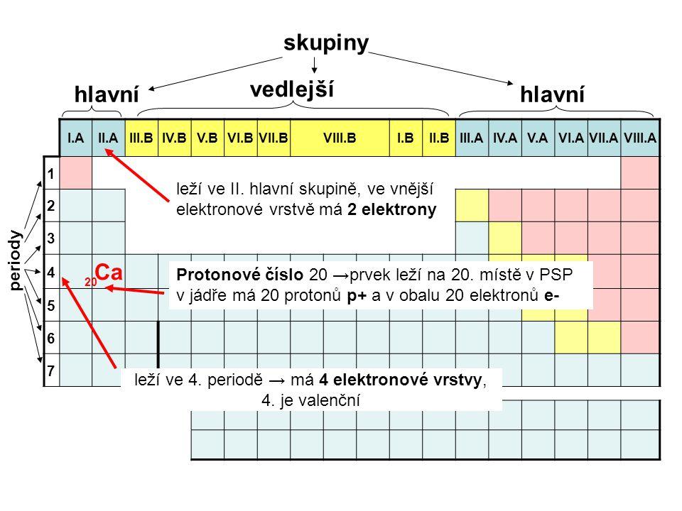 I.AII.AIII.BIV.BV.BVI.BVII.BVIII.BI.BII.BIII.AIV.AV.AVI.AVII.AVIII.A 1 2 3 4 Ca 5 6 7 skupiny hlavní vedlejší hlavní periody 20 leží ve II. hlavní sku