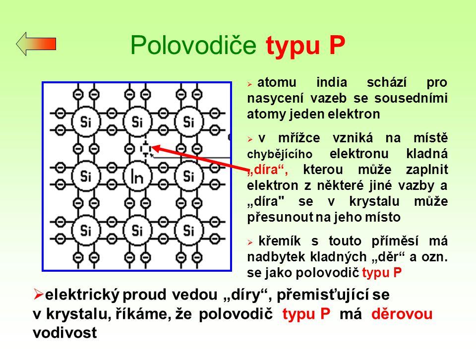 """PN přechod Vznik PN přechodu aneb hradlové vrstvy :  v oblasti kontaktu polovodiče P a N pronikne část volných elektronů z oblasti N do oblasti P a tam rekombinují s děrami""""  tady se vytvoří mikroskopické oblast bez volných nábojů, a teda s velkým elektrickým odporem, kterou ozn."""