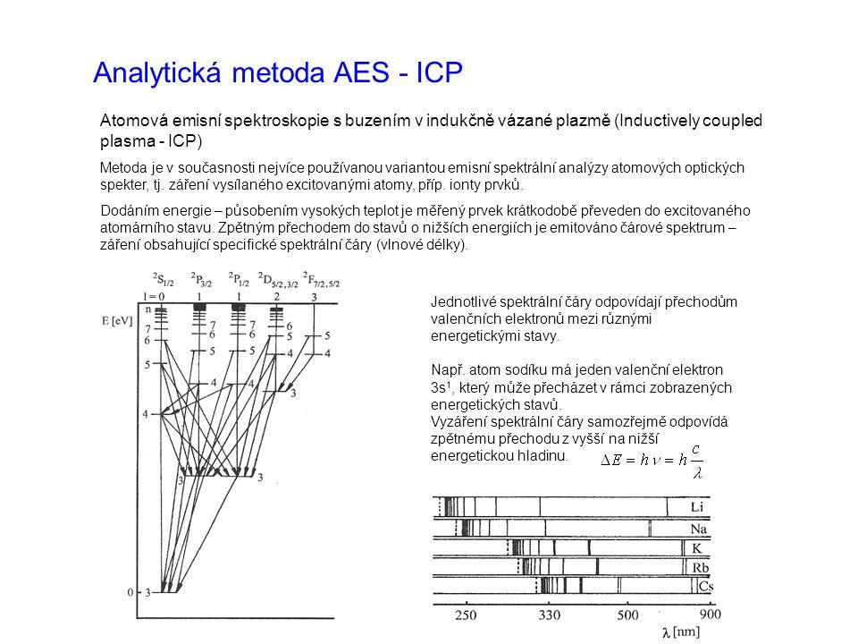 Analytická metoda AES - ICP Atomová emisní spektroskopie s buzením v indukčně vázané plazmě (Inductively coupled plasma - ICP) Metoda je v současnosti