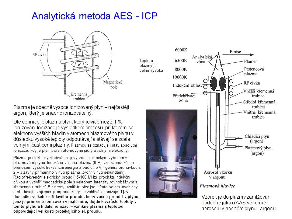 Plazma je obecně vysoce ionizovaný plyn – nejčastěji argon, který je snadno ionizovatelný. Dle definice je plazma plyn, který je více než z 1 % ionizo