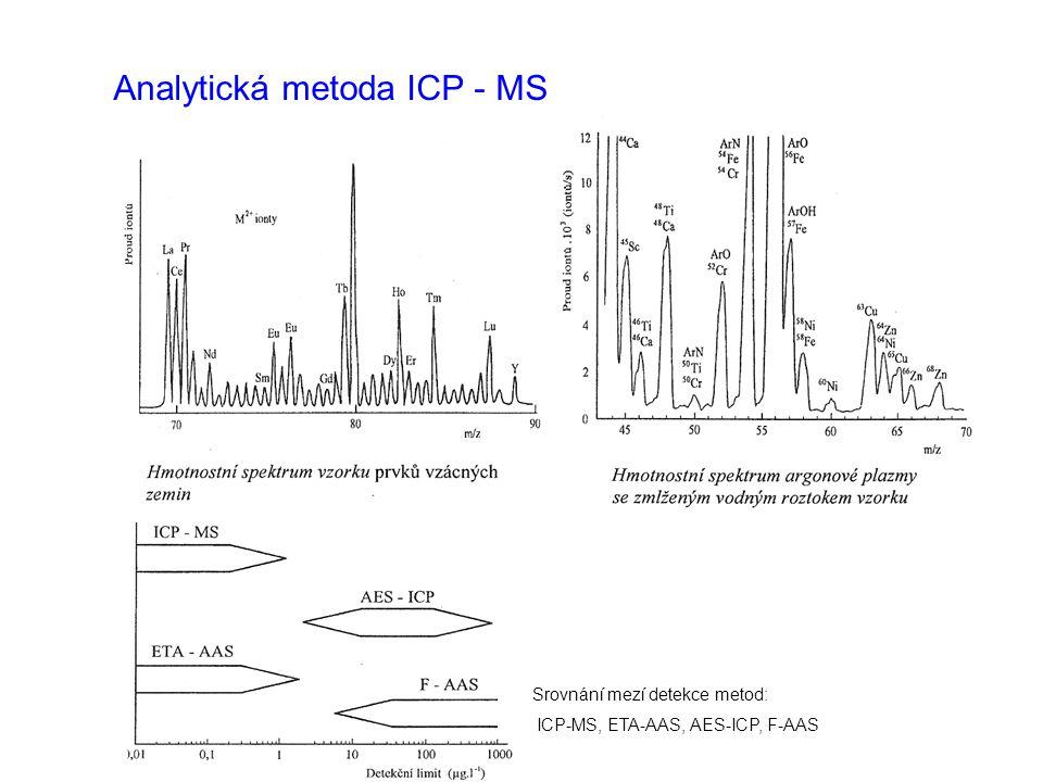 Analytická metoda ICP - MS Srovnání mezí detekce metod: ICP-MS, ETA-AAS, AES-ICP, F-AAS