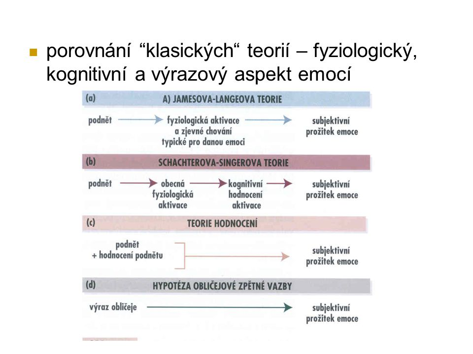 """porovnání """"klasických"""" teorií – fyziologický, kognitivní a výrazový aspekt emocí"""