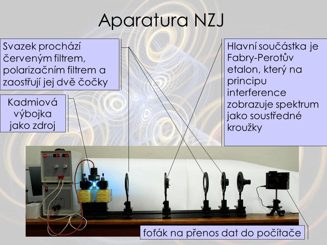 Aparatura NZJ Kadmiová výbojka jako zdroj Svazek prochází červeným filtrem, polarizačním filtrem a zaostřují jej dvě čočky Hlavní součástka je Fabry-P