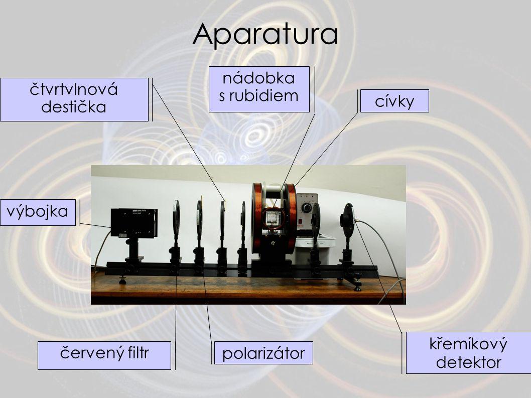 Aparatura výbojka cívky křemíkový detektor polarizátor čtvrtvlnová destička červený filtr nádobka s rubidiem