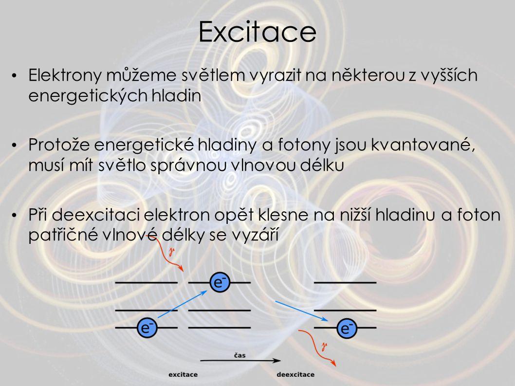 Excitace Elektrony můžeme světlem vyrazit na některou z vyšších energetických hladin Protože energetické hladiny a fotony jsou kvantované, musí mít sv