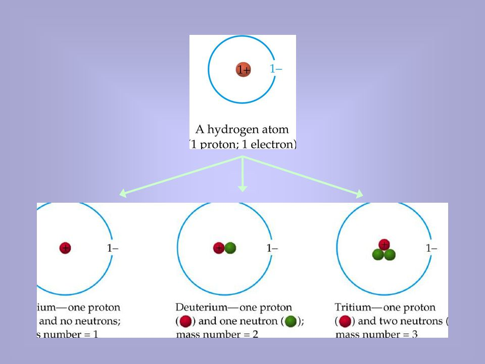 Bohrův model atomu První akceptovatelný model atomu předložil v roce 1913 Niels Bohr.