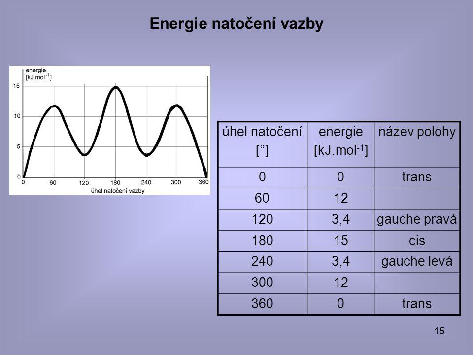 15 Energie natočení vazby úhel natočení [°] energie [kJ.mol -1 ] název polohy 00trans 6012 1203,4gauche pravá 18015cis 2403,4gauche levá 30012 3600tra