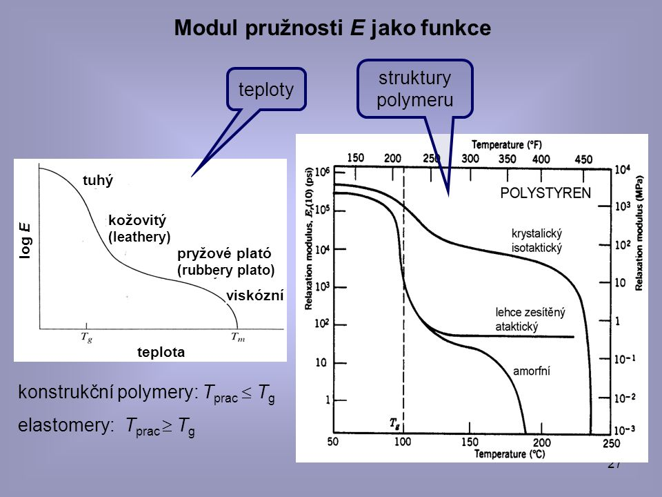 27 Modul pružnosti E jako funkce tuhý kožovitý (leathery) pryžové plató (rubbery plato) viskózní konstrukční polymery: T prac  T g elastomery: T prac