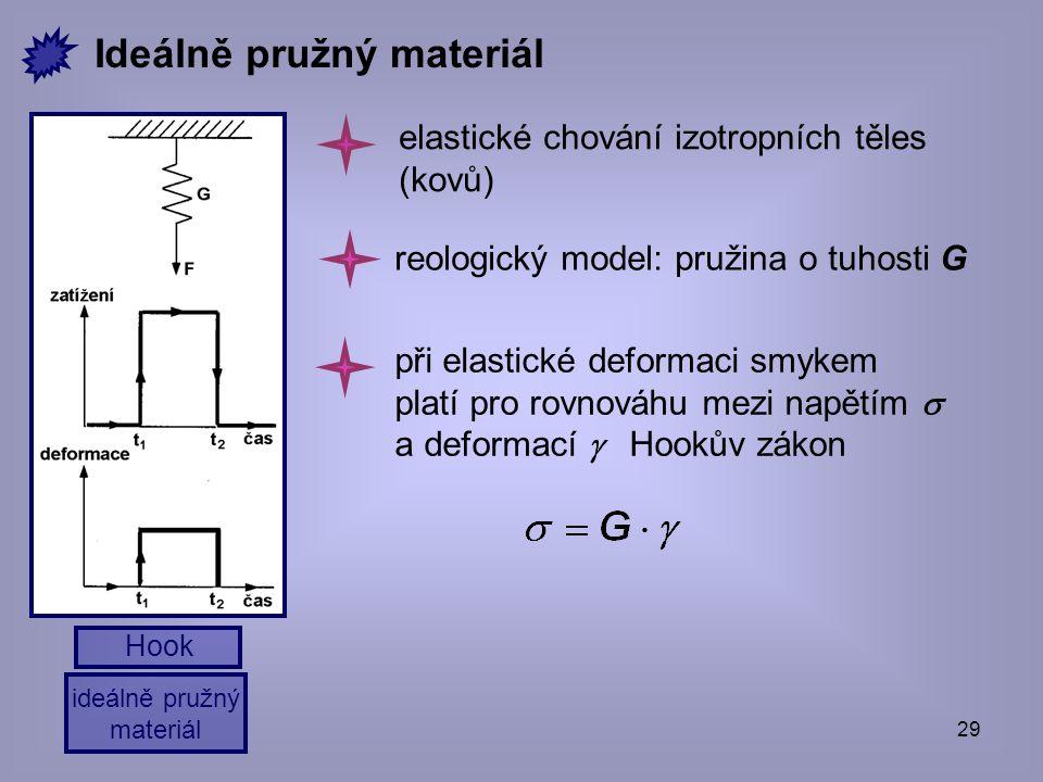 29 ideálně pružný materiál Hook Ideálně pružný materiál reologický model: pružina o tuhosti G elastické chování izotropních těles (kovů) při elastické