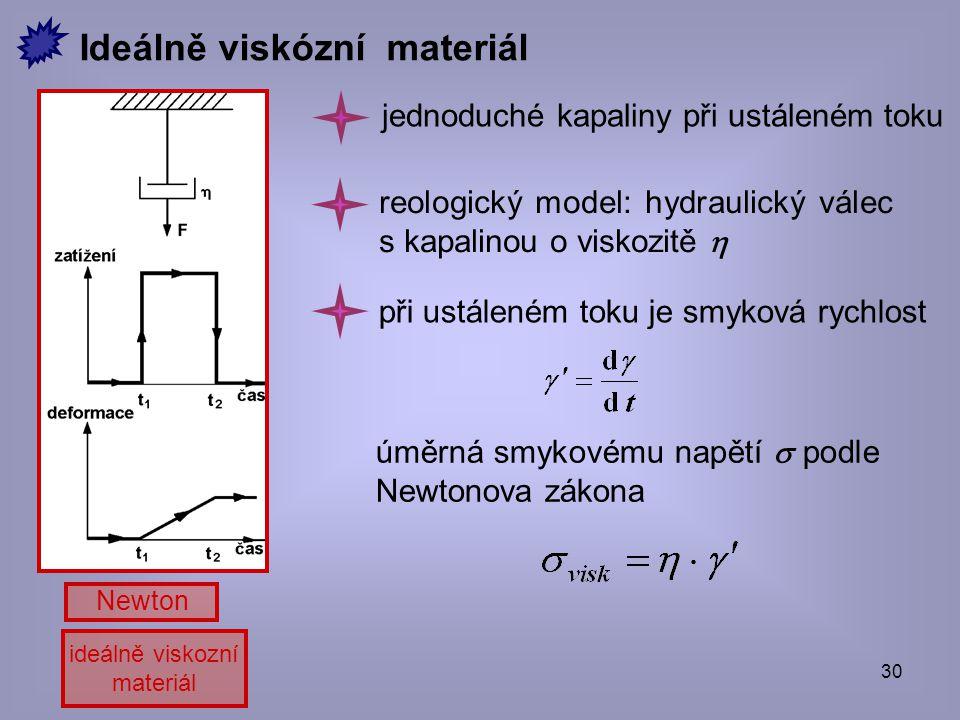 30 ideálně viskozní materiál Newton jednoduché kapaliny při ustáleném toku úměrná smykovému napětí  podle Newtonova zákona Ideálně viskózní materiál