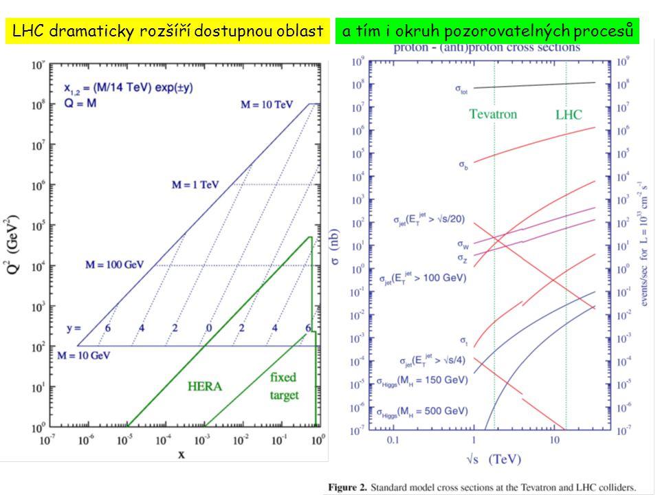 LHC dramaticky rozšíří dostupnou oblasta tím i okruh pozorovatelných procesů