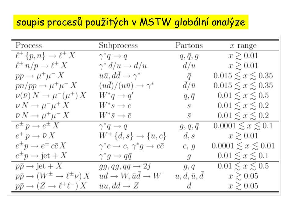 soupis procesů použitých v MSTW globální analýze