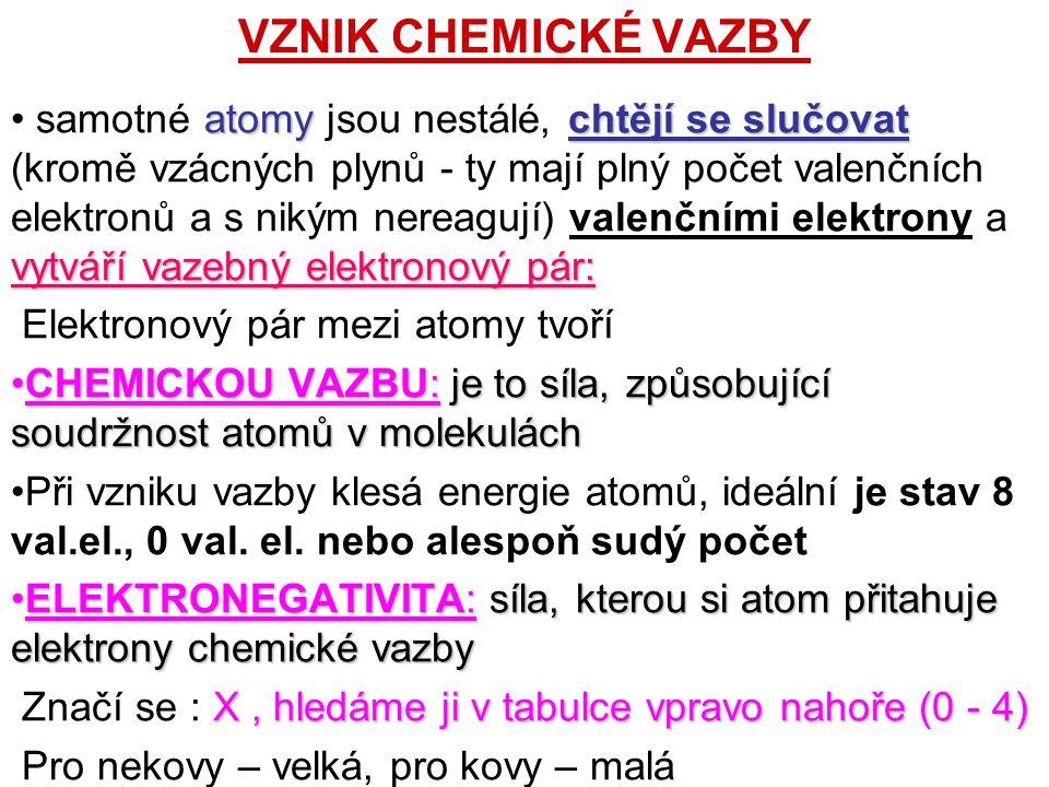 VZNIK CHEMICKÉ VAZBY atomy chtějí se slučovat vytváří vazebný elektronový pár: samotné atomy jsou nestálé, chtějí se slučovat (kromě vzácných plynů - ty mají plný počet valenčních elektronů a s nikým nereagují) valenčními elektrony a vytváří vazebný elektronový pár: Elektronový pár mezi atomy tvoří CHEMICKOU VAZBU:je to síla, způsobující soudržnost atomů v molekuláchCHEMICKOU VAZBU: je to síla, způsobující soudržnost atomů v molekulách Při vzniku vazby klesá energie atomů, ideální je stav 8 val.el., 0 val.