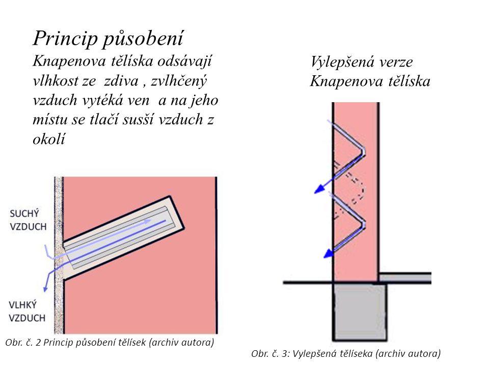 Princip působení Knapenova tělíska odsávají vlhkost ze zdiva, zvlhčený vzduch vytéká ven a na jeho místu se tlačí susší vzduch z okolí Vylepšená verze Knapenova tělíska Obr.