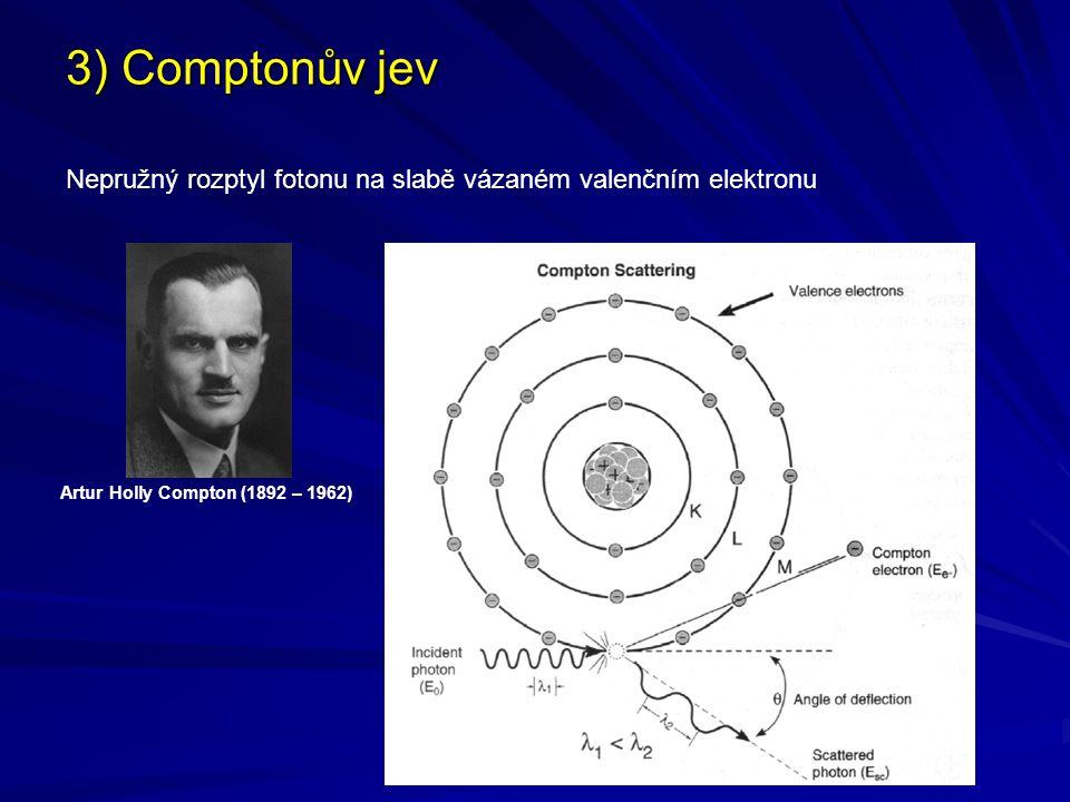 4) Rayleighův rozptyl V důsledku interakce fotonu s celým komplexem elektronů v atomovém obalu dochází k pružnému rozptylu fotonů na atomech (nedochází ke změně energie fotonů, pouze ke změně jejich směru).