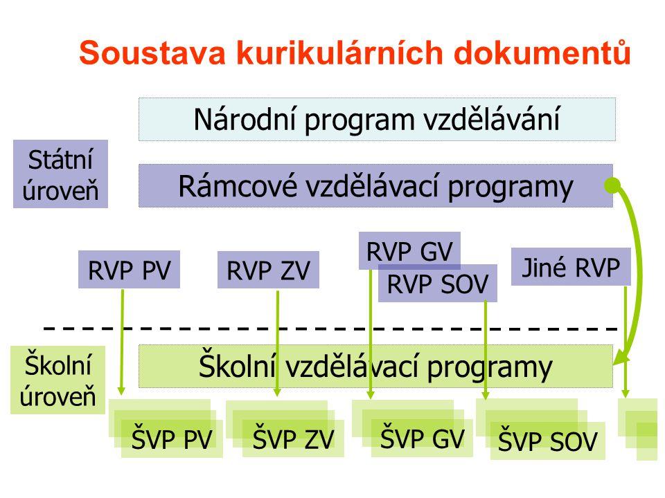 Soustava kurikulárních dokumentů Národní program vzdělávání Státní úroveň Školní úroveň Rámcové vzdělávací programy Školní vzdělávací programy RVP PV