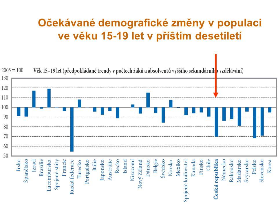 Očekávané demografické změny v populaci ve věku 15-19 let v příštím desetiletí