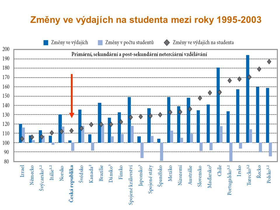 Změny ve výdajích na studenta mezi roky 1995-2003