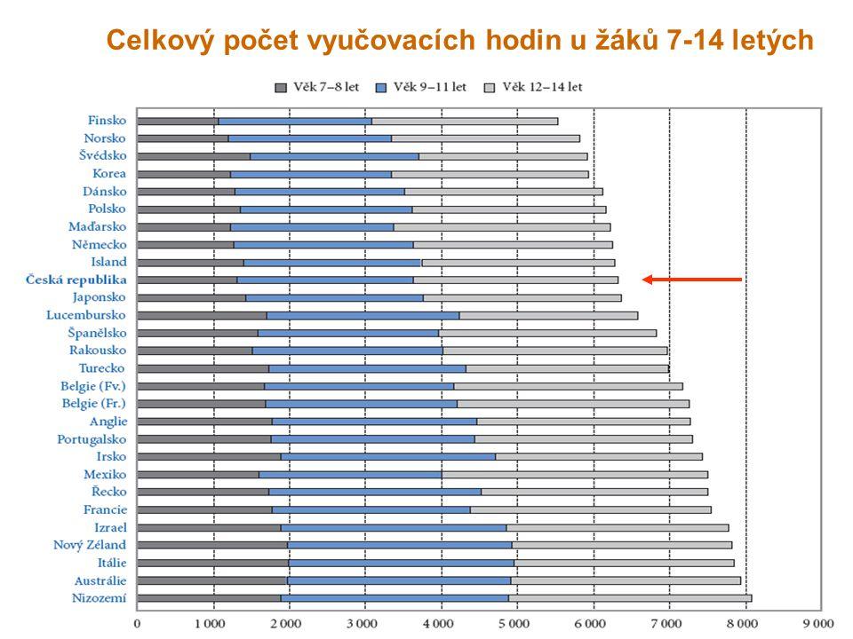 Celkový počet vyučovacích hodin u žáků 7-14 letých